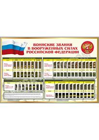 Стенд «Воинские звания в РФ»